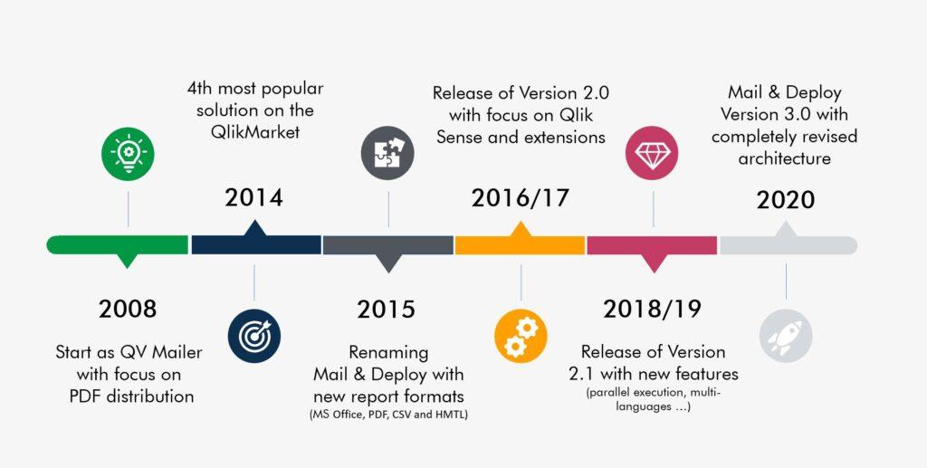 Mail & Deploy Timeline